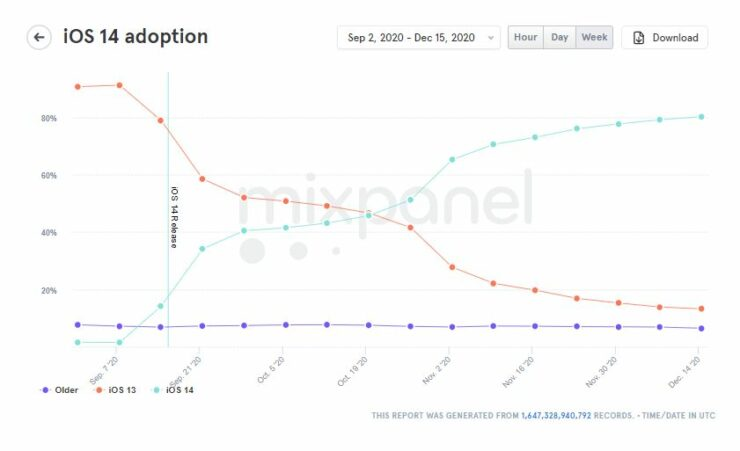 iOS 14 Adoption Rate title