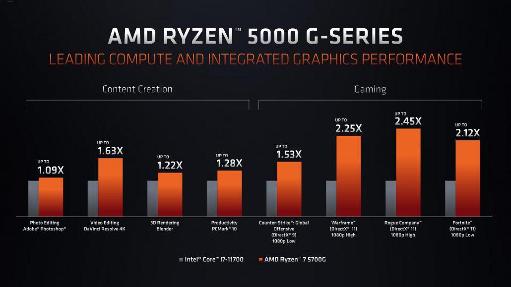 AMD Ryzen PRO 5000G Cezanne Ryzen 7 5750G, Ryzen 5 5650G & Ryzen 3 5350G Retail 'Zen 3' Desktop APUs Tested 3