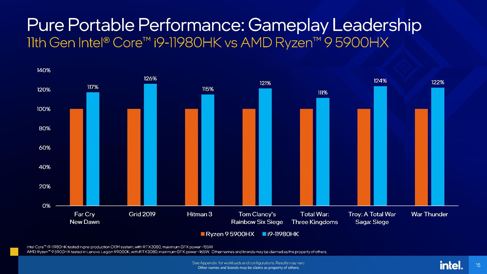 Intel's 10nm Tiger Lake H Mobility CPUs Decimate AMD's 5900 HX Mobility Flagship In Benchmarks