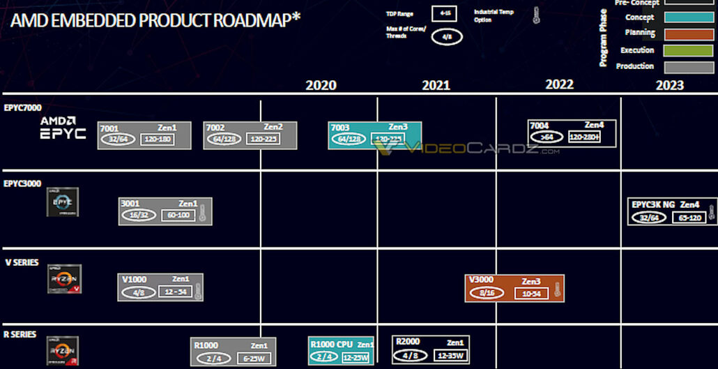 The AMD Embedded roadmap for 2020-2023 has leaked out. (Image Credits: Videocardz)