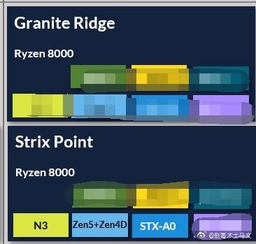 AMD Ryzen 8000 Desktop Granite Ridge CPU & Strix Point APU Families With Zen 5 and Zen 4D Cores