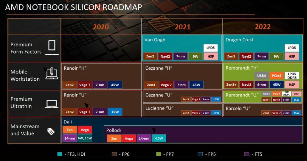 AMD Ryzen notebook APU roadmap for 2020-2022 has leaked out.