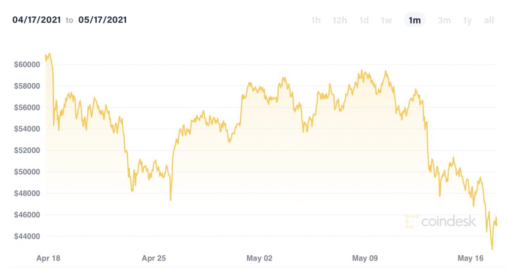 Elon Musk BITCOIN price crash