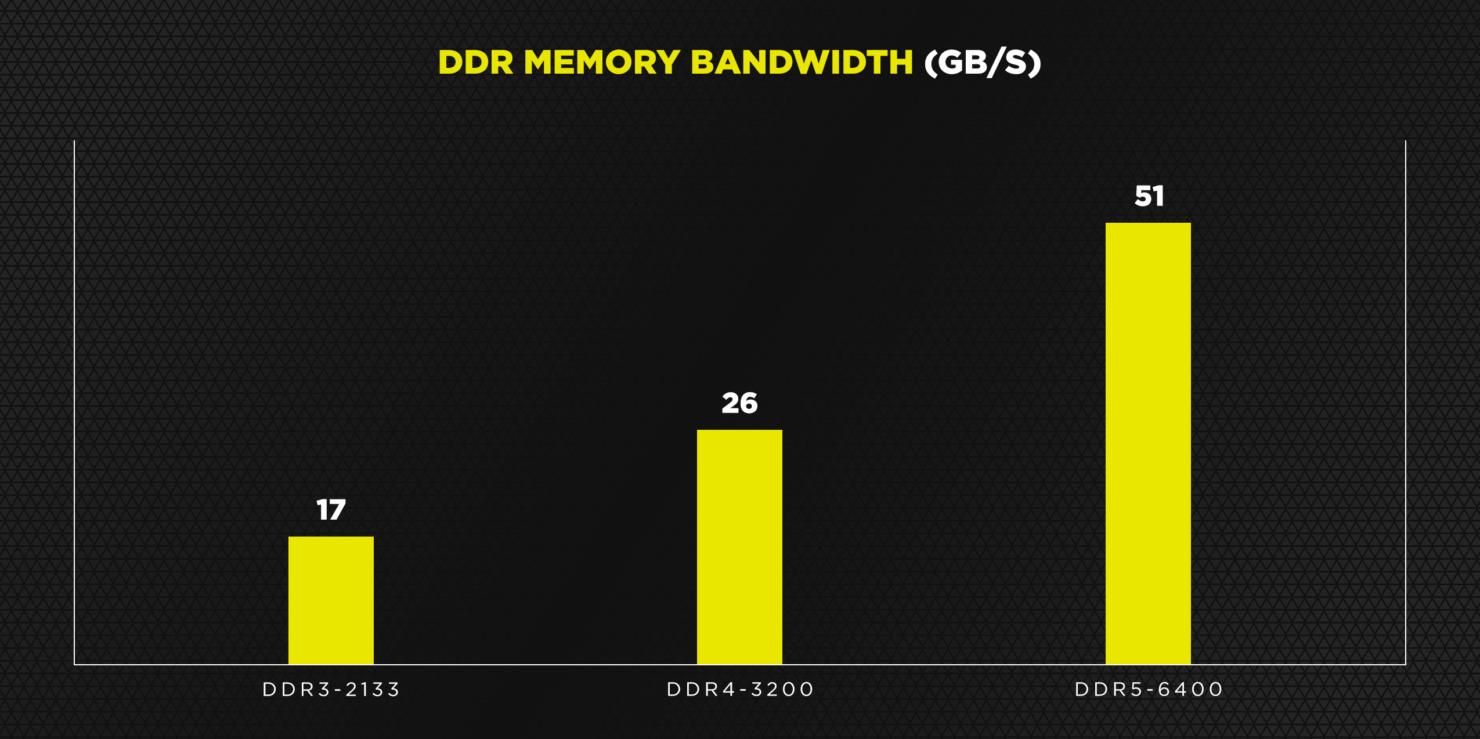 ddr5-memory-bandwidth