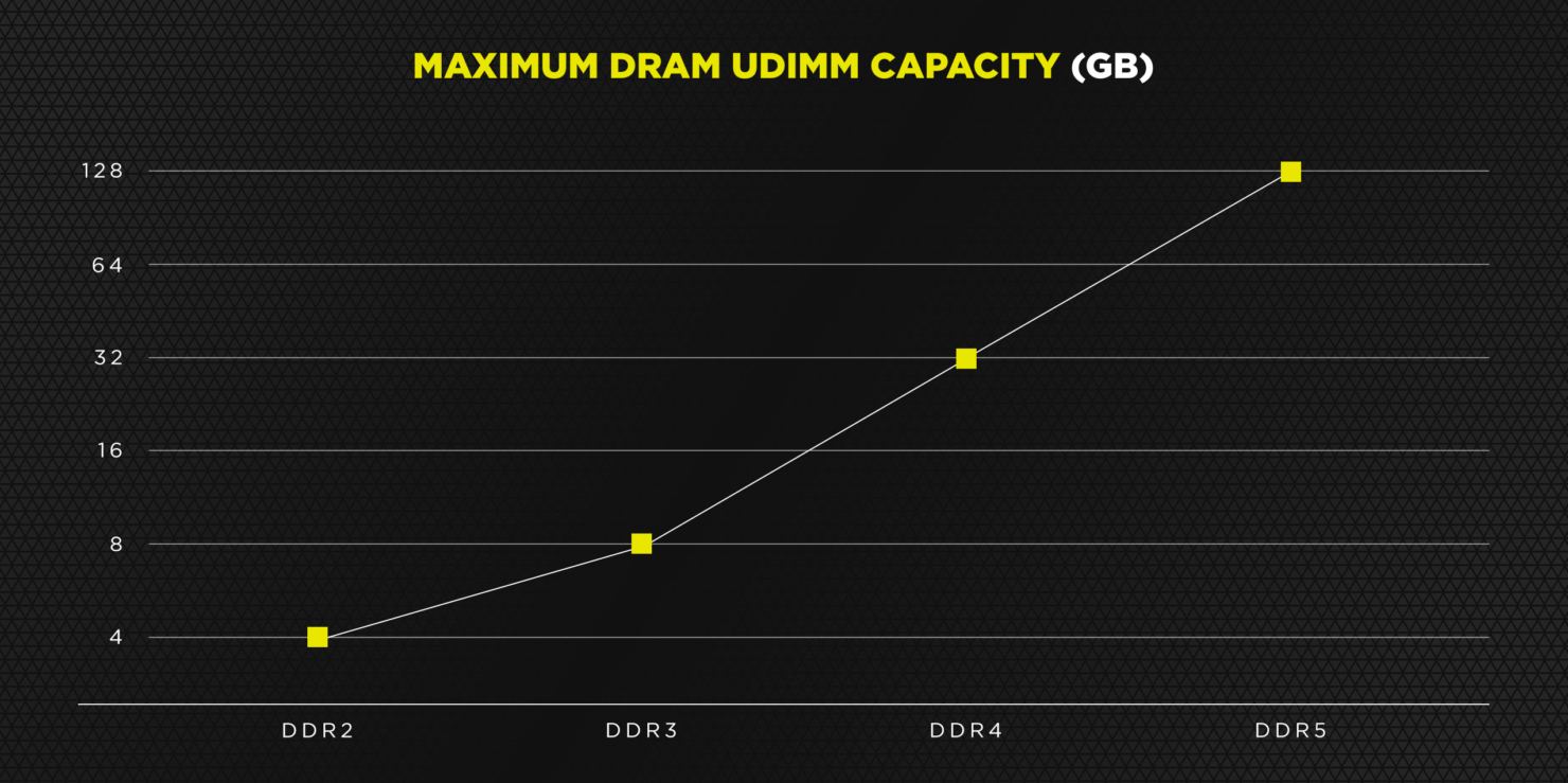 ddr5-memory-capacity