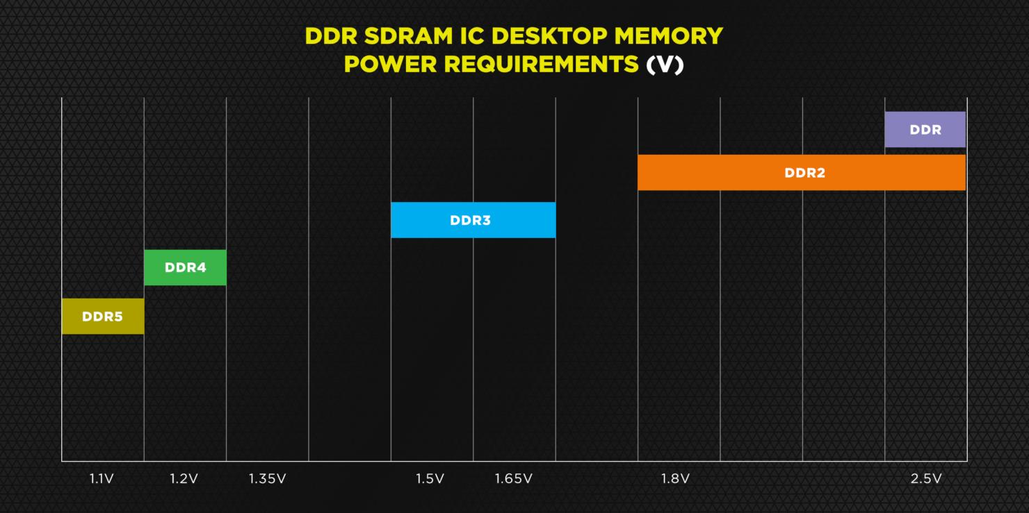 ddr5-memory-voltage