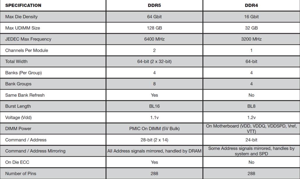 DDR5 vs DDR4 Memory