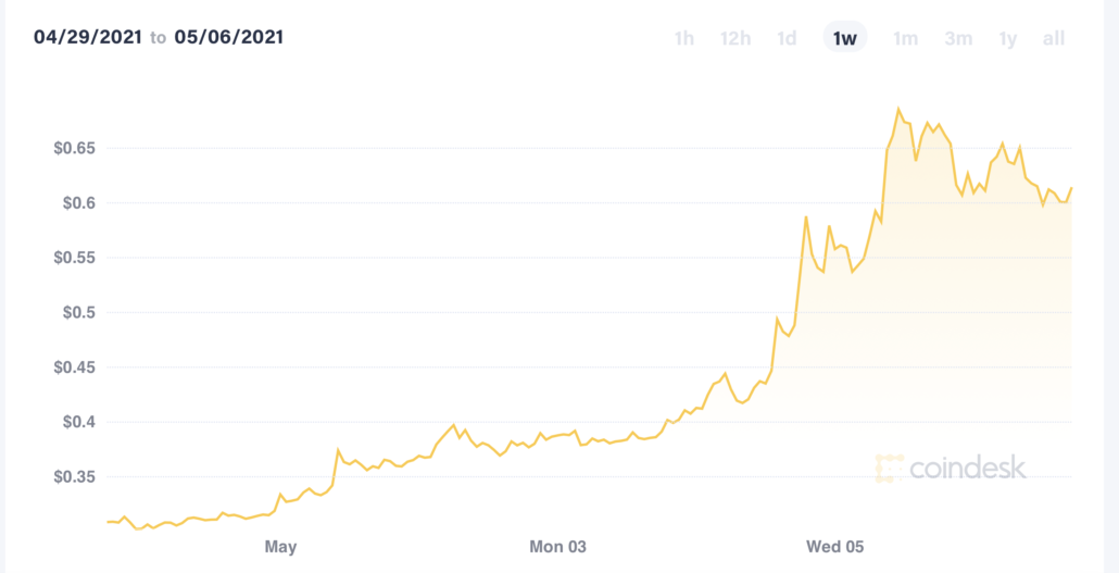 Dogecoin price May 2021