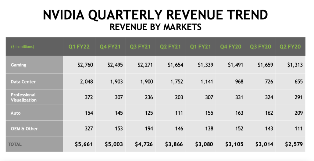 Nvidia Delivers Astonishing Gaming Growth But Q1 Results Marred By 94 Cash Drop