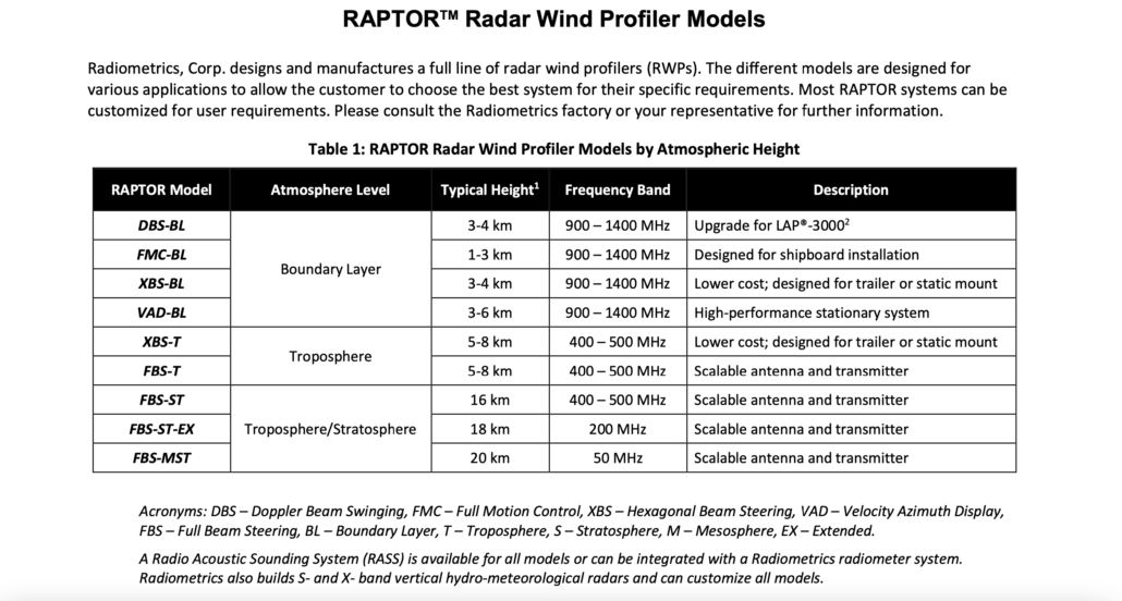 SpaceX Starship wind radar tech specs