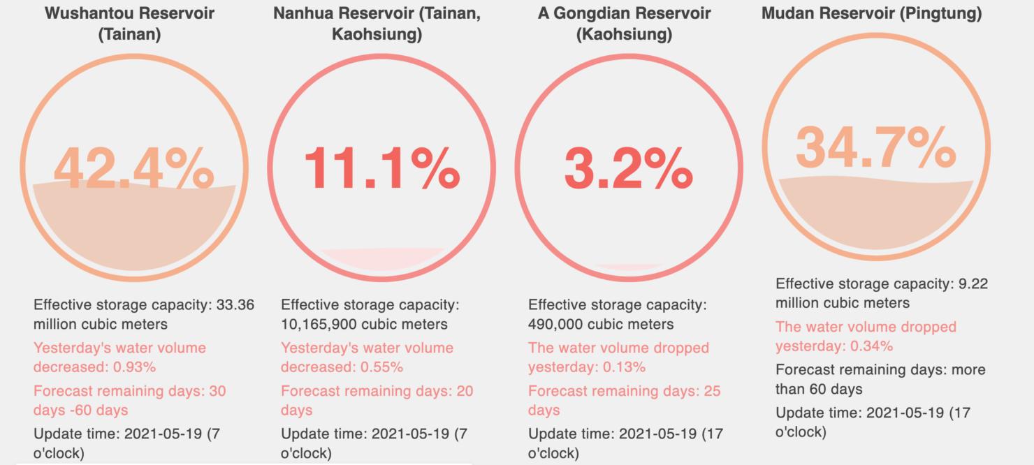 tainan-water-levels-may-2021-1