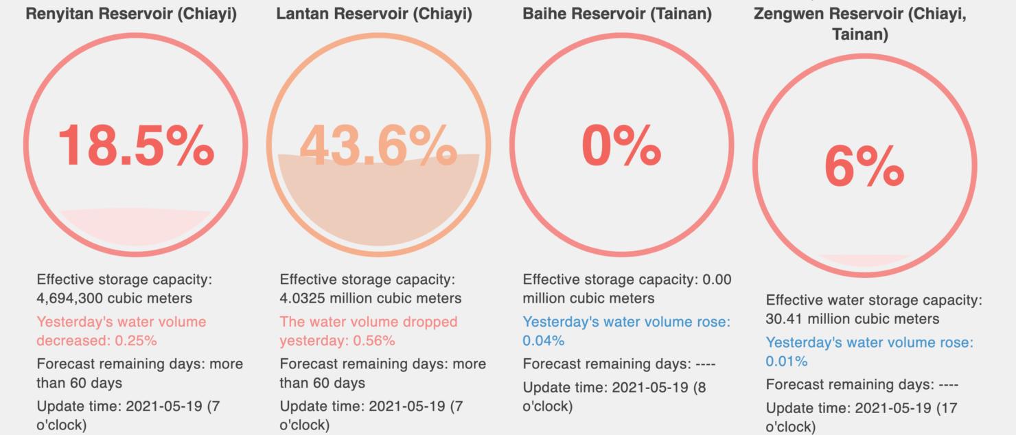 tainan-water-levels-may-2021
