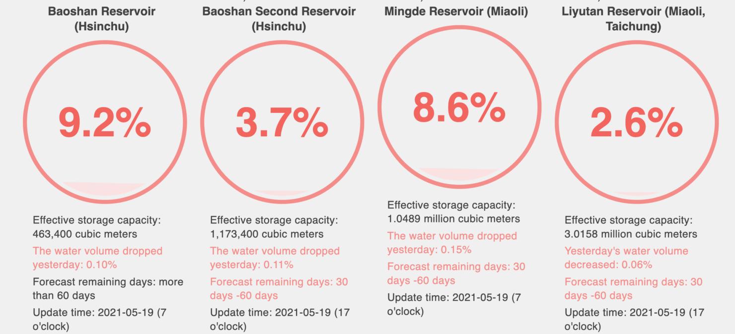 tsmc-taiwan-hsinchu-water-levels-may-2021