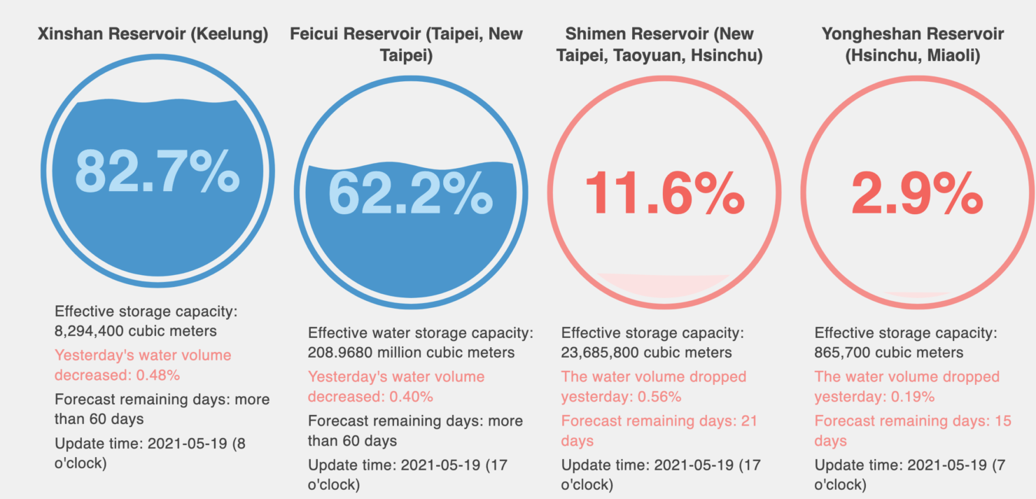 tsmc-taiwan-hsinchu-water-levels-may-2021-2