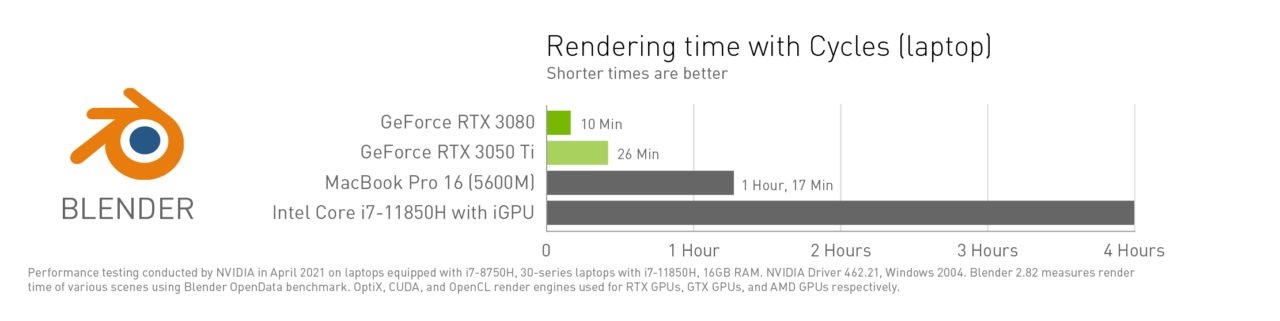 nvidia-studio-partner-kit-charts-dark_blender-time-l-1280x321