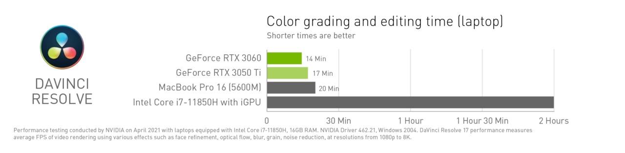 nvidia-studio-partner-kit-charts-dark_davinci-resolve-time-l-1280x313