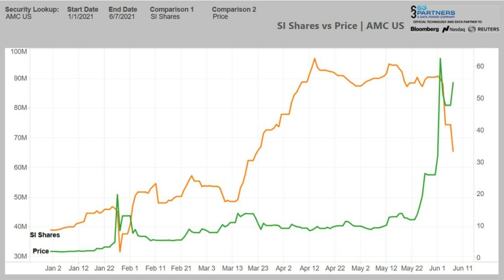 AMC Short Interest
