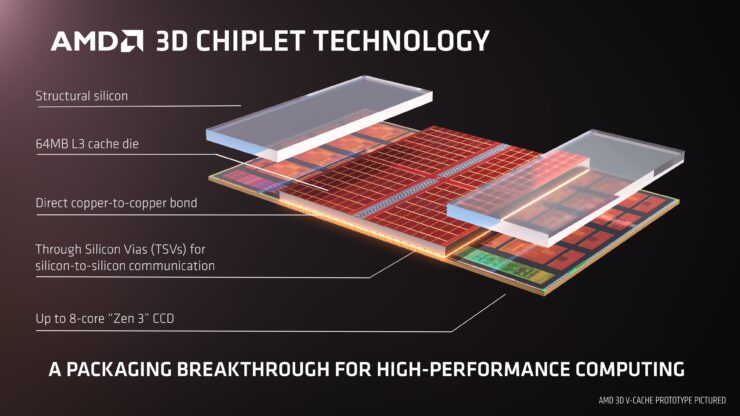 AMD 3D V-Cache Zen 3 Ryzen CPU Stack Chiplet Design