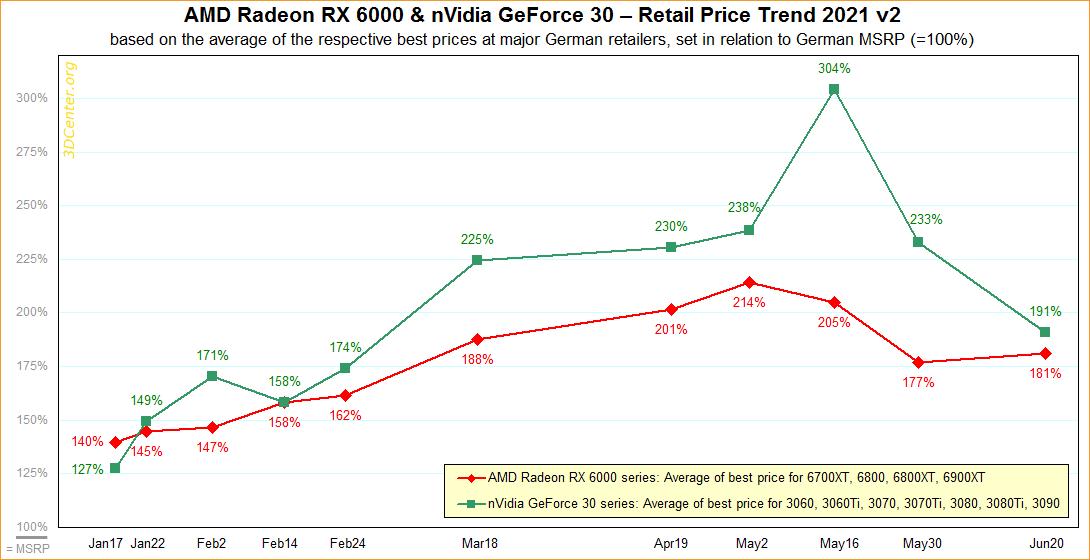 AMD-Radeon-RX-6000-NVIDIA-GeForce-RTX-30-Series-GPU-Prices.png