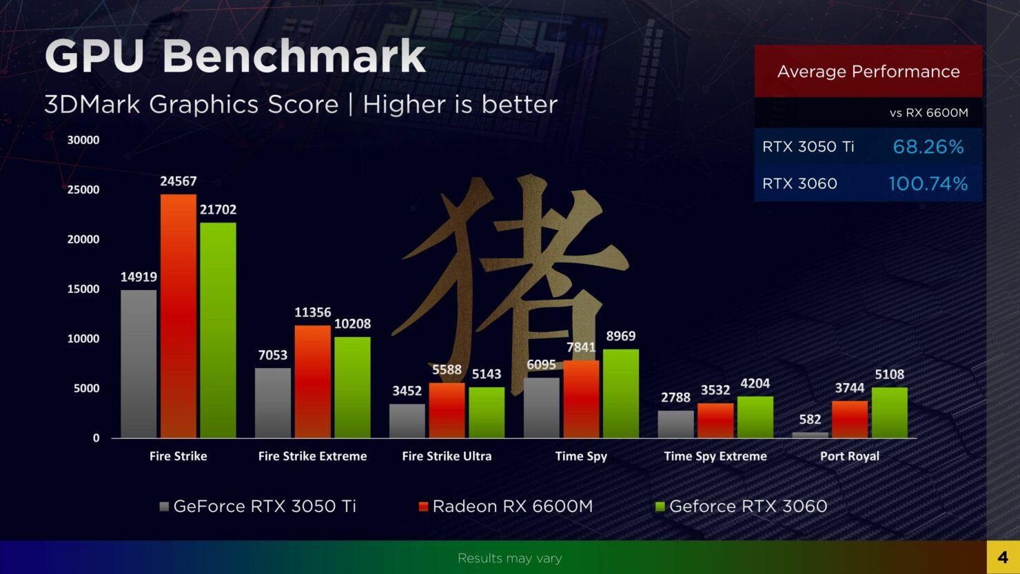 amd-radeon-rx-6600m-navi-23-rdna-2-gpu-synthetic-benchmarks
