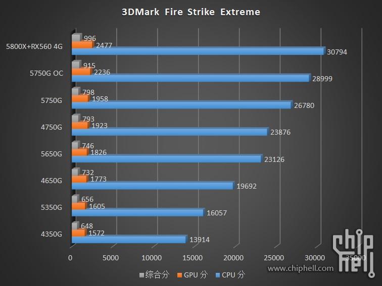 amd-ryzen-pro-5000g-cezanne-zen-3-desktop-apus-_-ryzen-7-5750g-ryzen-5-5650g-ryzen-3-5350g-_3dmark-firestrike-extreme