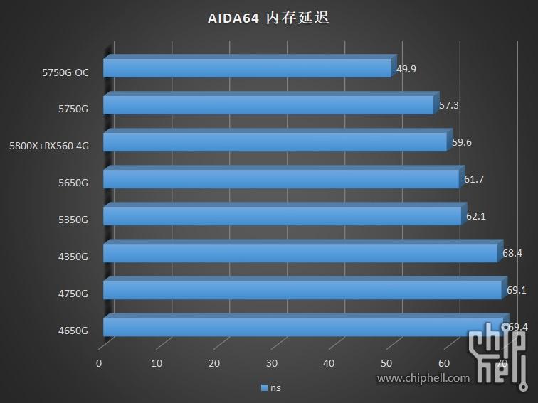 amd-ryzen-pro-5000g-cezanne-zen-3-desktop-apus-_-ryzen-7-5750g-ryzen-5-5650g-ryzen-3-5350g-_aida64-memory-latency