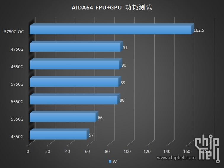 amd-ryzen-pro-5000g-cezanne-zen-3-desktop-apus-_-ryzen-7-5750g-ryzen-5-5650g-ryzen-3-5350g-_aida64-power