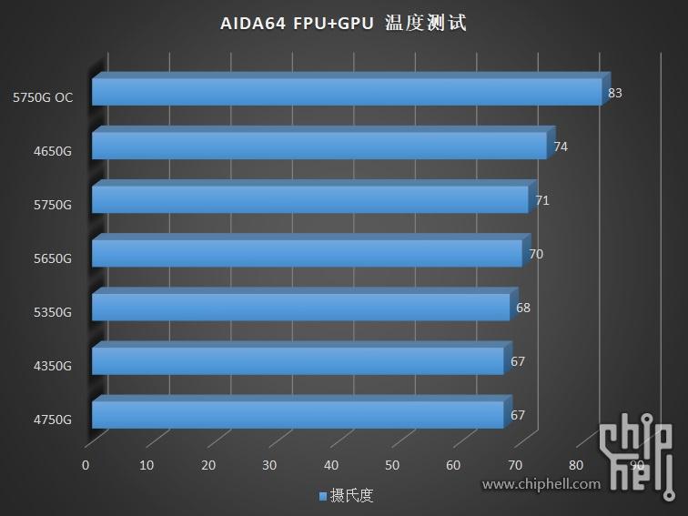 amd-ryzen-pro-5000g-cezanne-zen-3-desktop-apus-_-ryzen-7-5750g-ryzen-5-5650g-ryzen-3-5350g-_aida64-temps