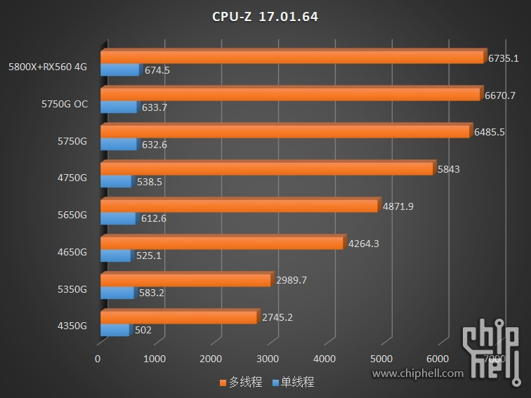 amd-ryzen-pro-5000g-cezanne-zen-3-desktop-apus-_-ryzen-7-5750g-ryzen-5-5650g-ryzen-3-5350g-_cpuz