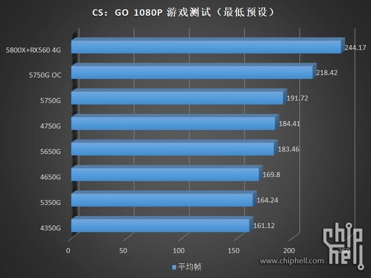 amd-ryzen-pro-5000g-cezanne-zen-3-desktop-apus-_-ryzen-7-5750g-ryzen-5-5650g-ryzen-3-5350g-_csgo
