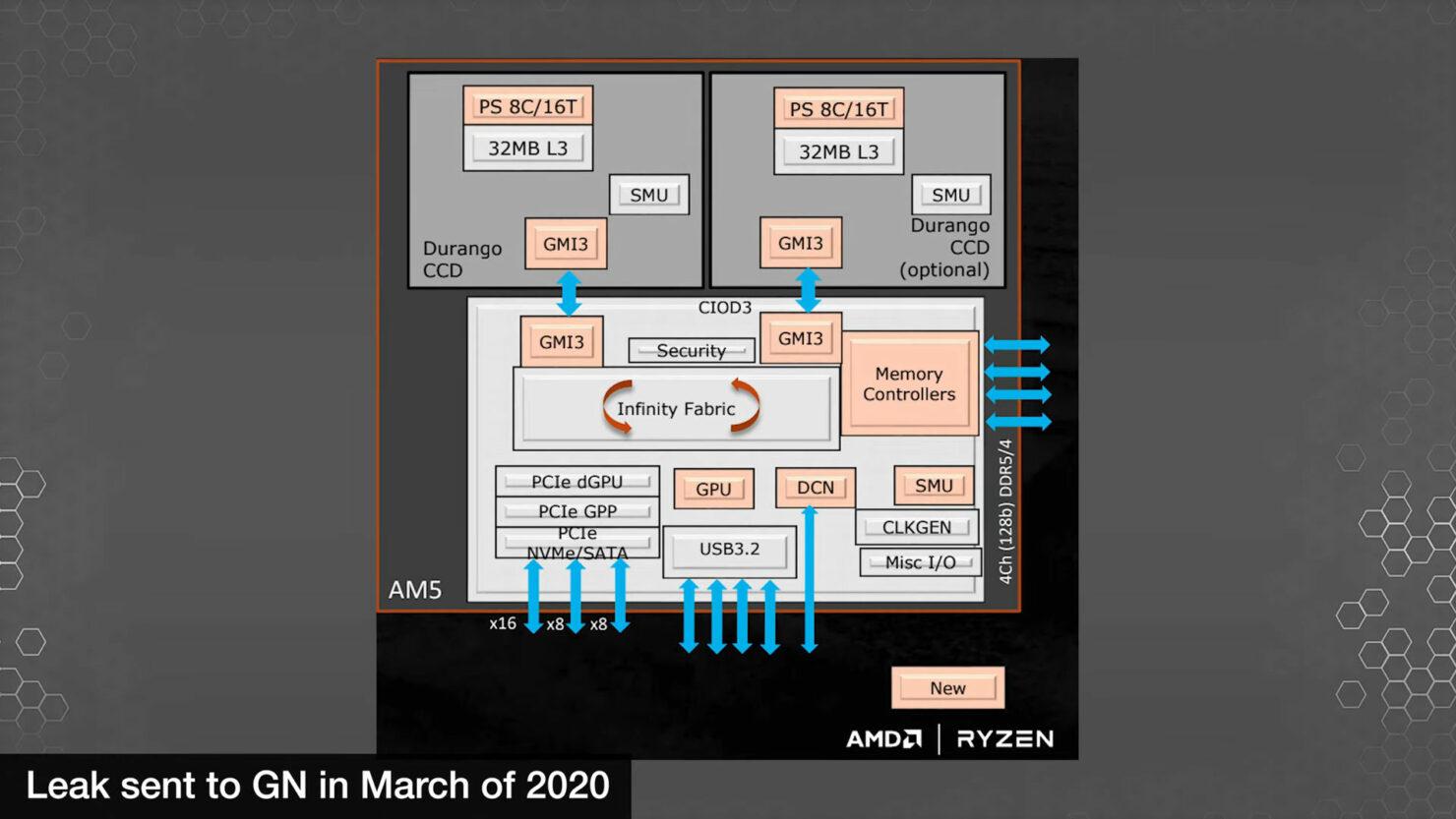 amd-ryzen-raphael-zen-4-desktop-cpu-am5-platform-details-leak_-old-slides-_2020-_2