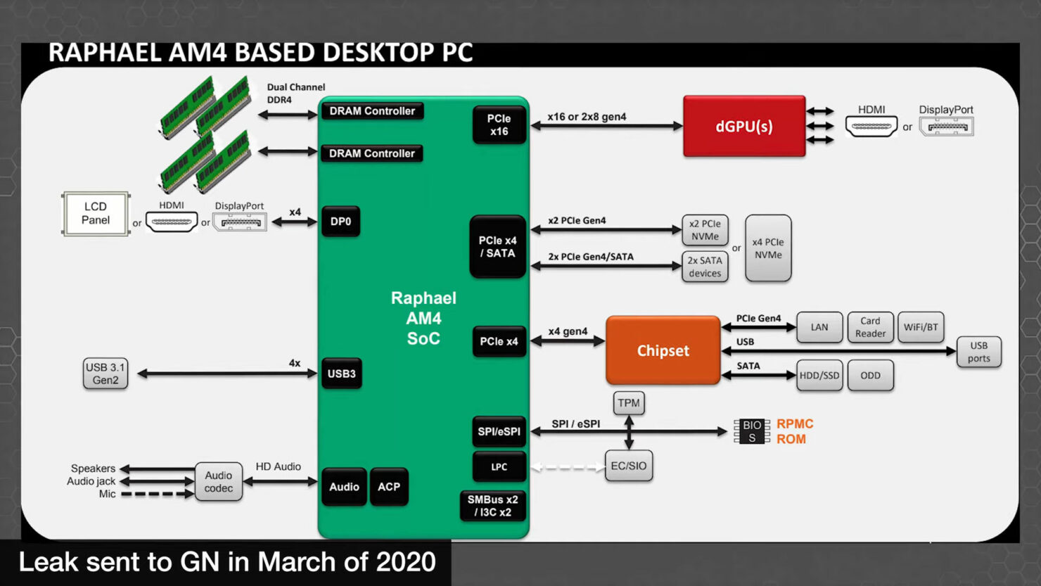 amd-ryzen-raphael-zen-4-desktop-cpu-am5-platform-details-leak_-old-slides-_2020-_3