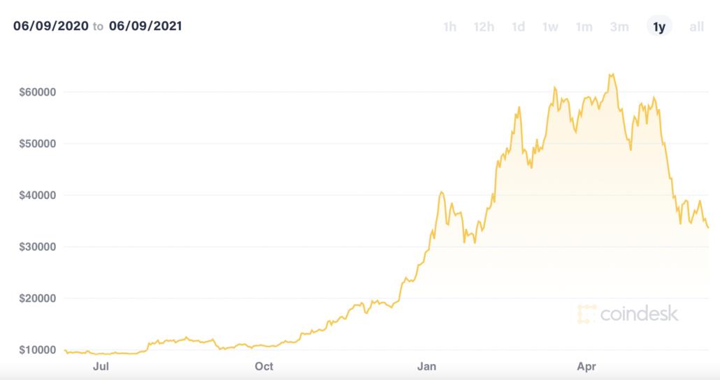 bitcoin kaina 50 centų
