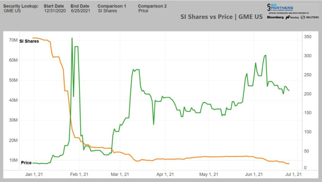 GameStop NYSE:GME Share Price Short Interest movements