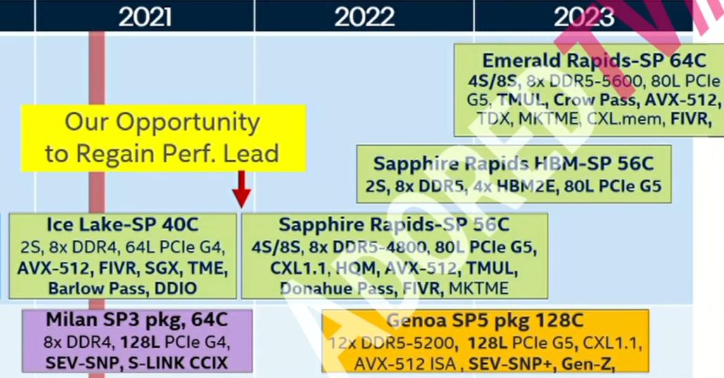 Intel Sapphire Rapids-SP & Xeon CPU Rumored Roadmap. (Source: AdoredTV)