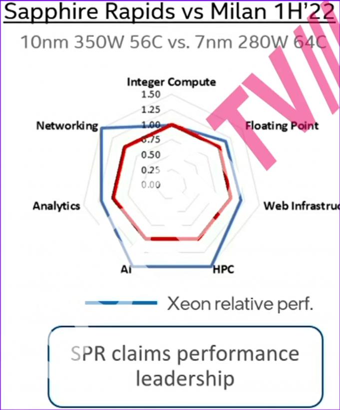 intel-10nm-sapphire-rapids-xeon-cpu-rumors-_-performance-power-_2