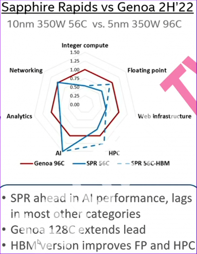 intel-10nm-sapphire-rapids-xeon-cpu-rumors-_-performance-power-_3