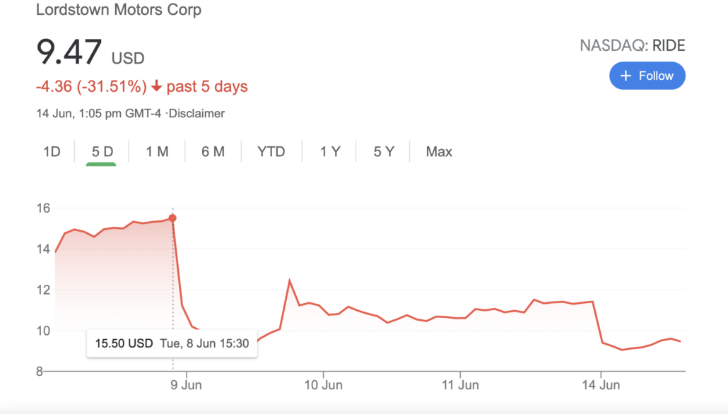 NYSE RIDE Lordstown share price