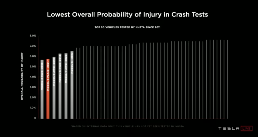 Tesla Probability of injury NHTSA