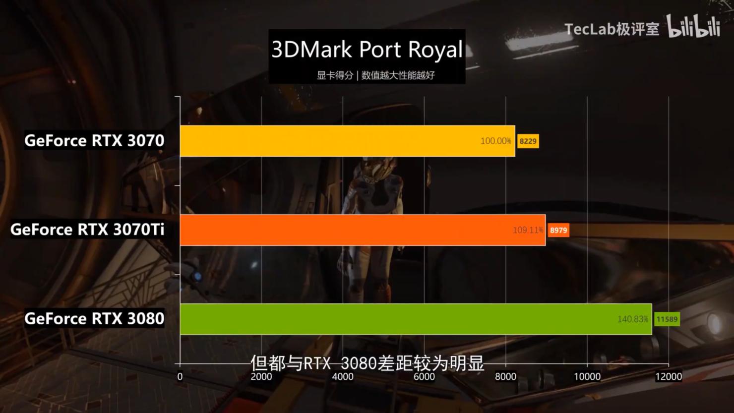 nvidia-geforce-rtx-3070-ti-graphics-card-benchmark-performance-leak-_3dmark-port-royal