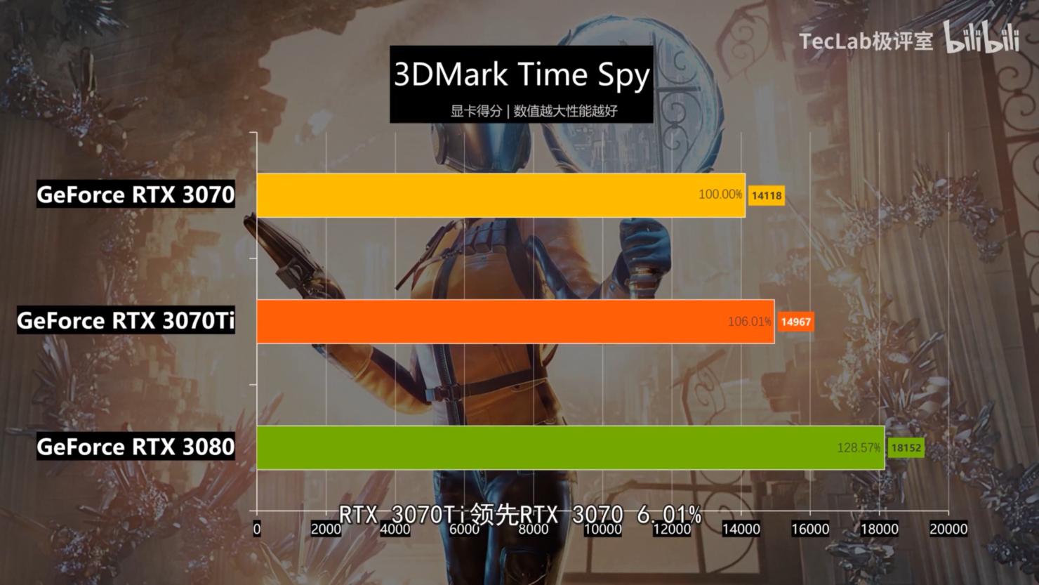 nvidia-geforce-rtx-3070-ti-graphics-card-benchmark-performance-leak-_3dmark-time-spy