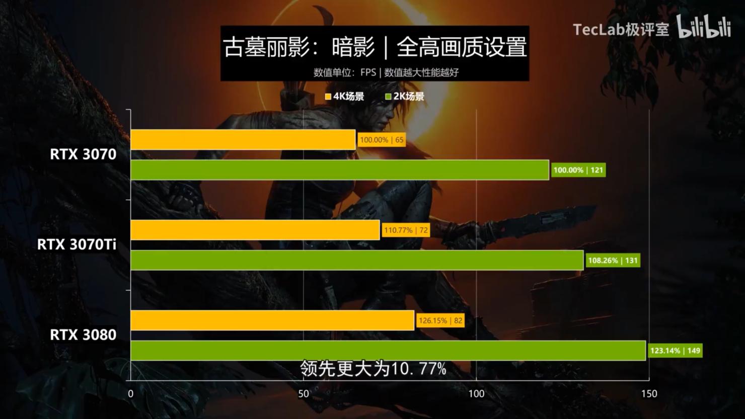 nvidia-geforce-rtx-3070-ti-graphics-card-benchmark-performance-leak-_shadow-of-the-tomb-raider