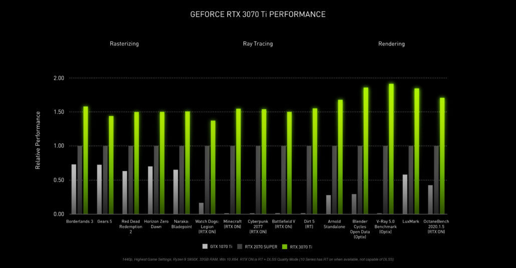 NVIDIA GeForce RTX 3070 Ti Official Performance