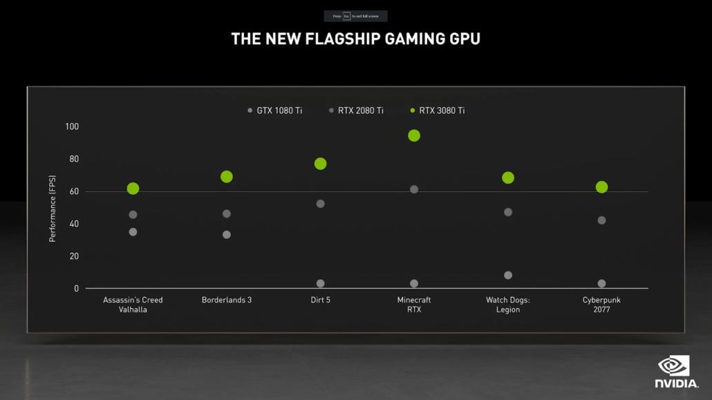 NVIDIA GeForce RTX 3080 Ti 12 G Performance