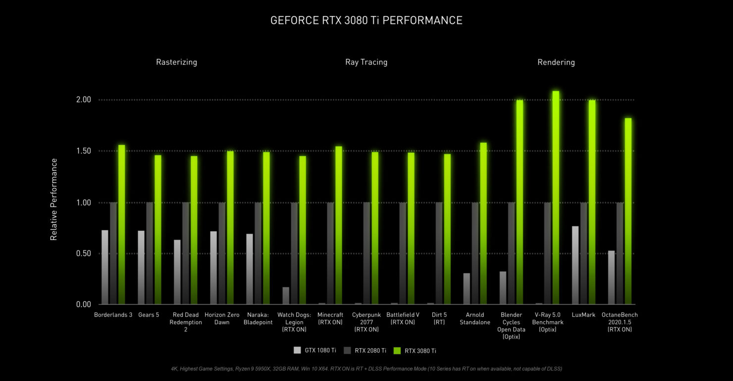 nvidia-geforce-rtx-3080-ti-official-performance