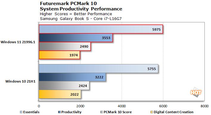 PCMark Windows 11