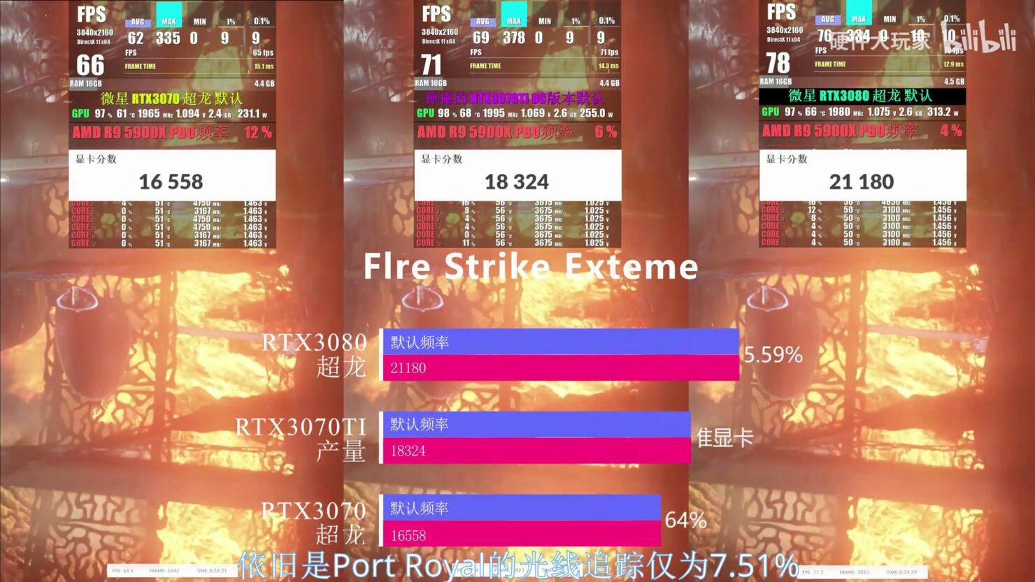 rtx3070ti-firestrikeex_videocardz