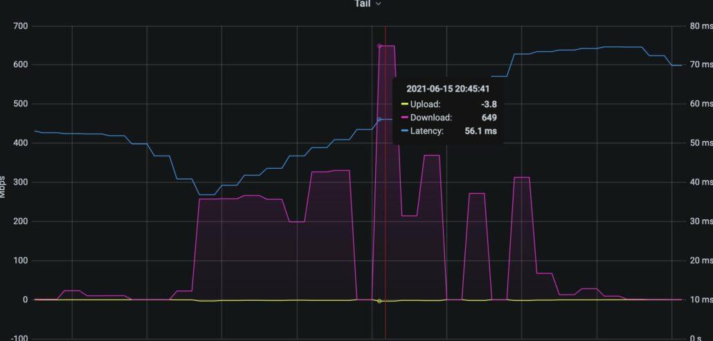 Starlink download speed