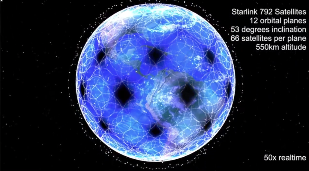 Starlink satellite orbital planes