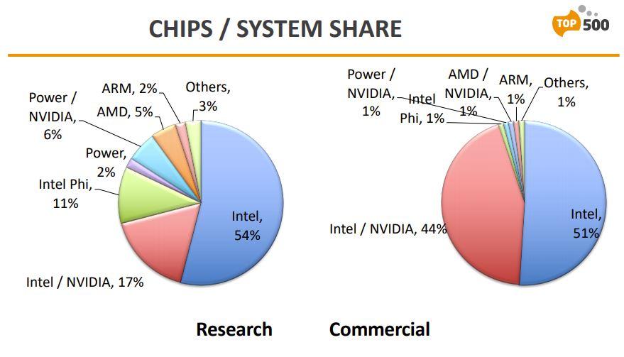 supercomputers-top500-intel-xeon-amd-epyc-cpus-nvidia-gpus-_3